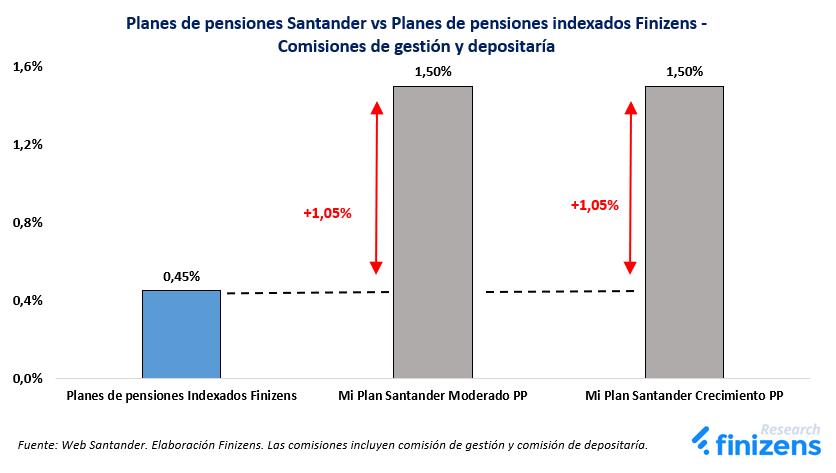 Planes de pensiones Santander vs Planes de pensiones indexados Finizens - Comisiones