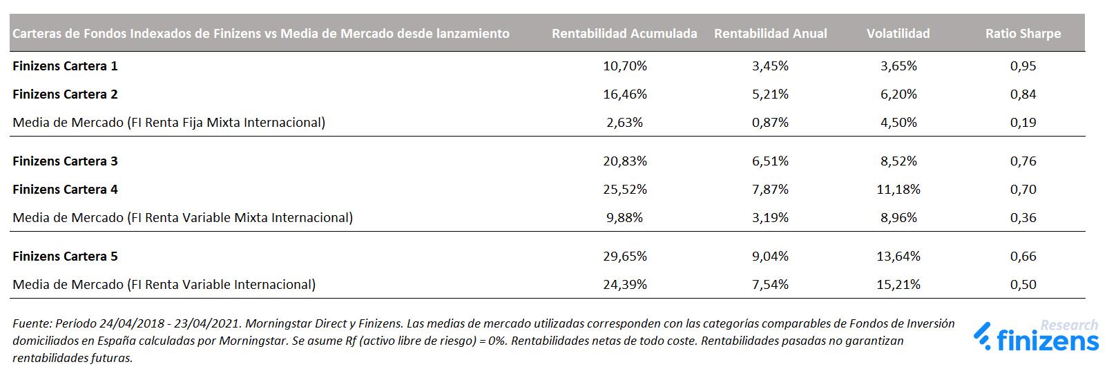 Carteras de Fondos Indexados de Finizens vs Media de Mercado desde lanzamiento