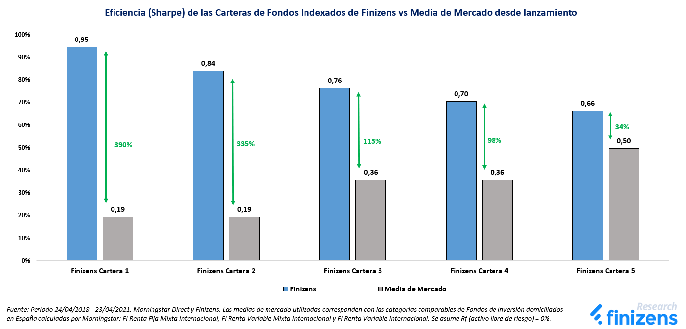 Eficiencia (Sharpe) de las Carteras de Fondos Indexados de Finizens vs Media de Mercado desde lanzamiento