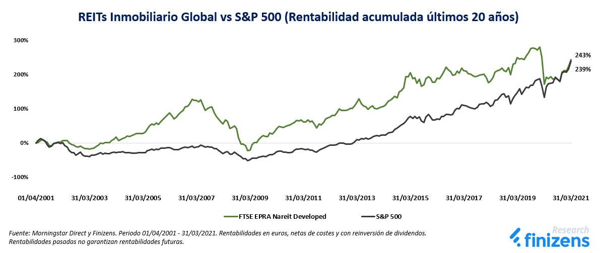 REITs Inmobiliario Global vs S&P 500 (Rentabilidad acumulada últimos 20 años)