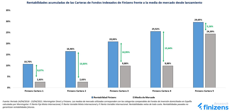 Rentabilidades acumuladas de las Carteras de Fondos Indexados de Finizens frente a la media de mercado desde lanzamiento