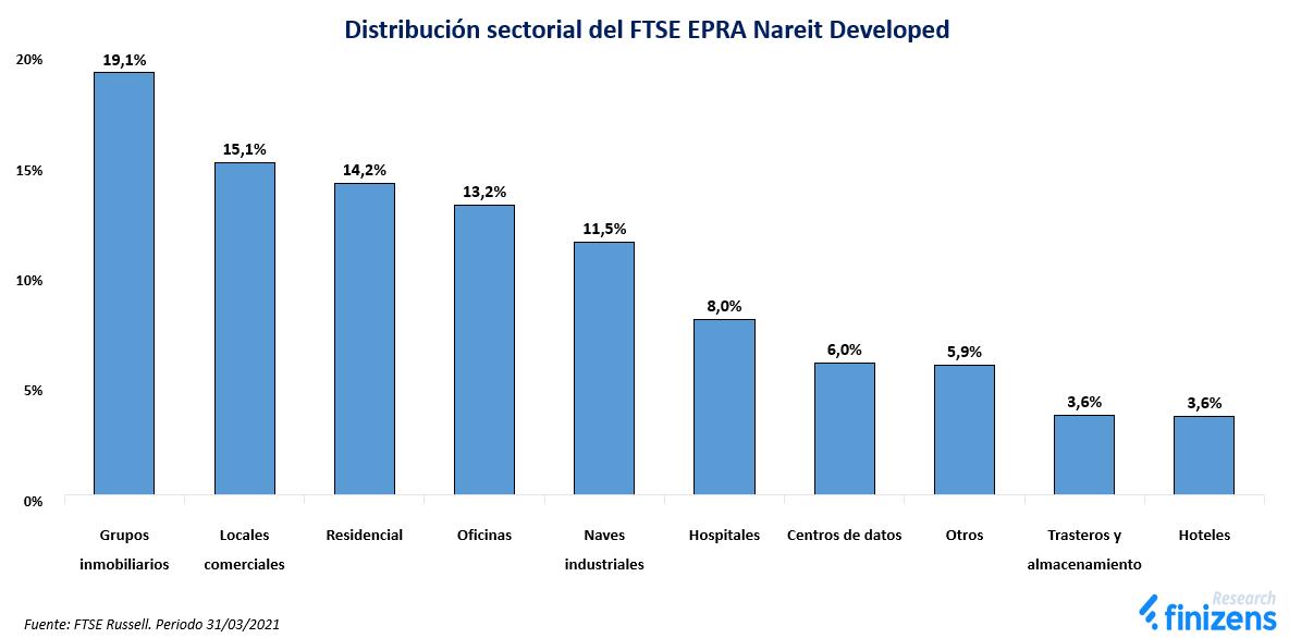 Distribución sectorial del FTSE EPRA Nareit Developed