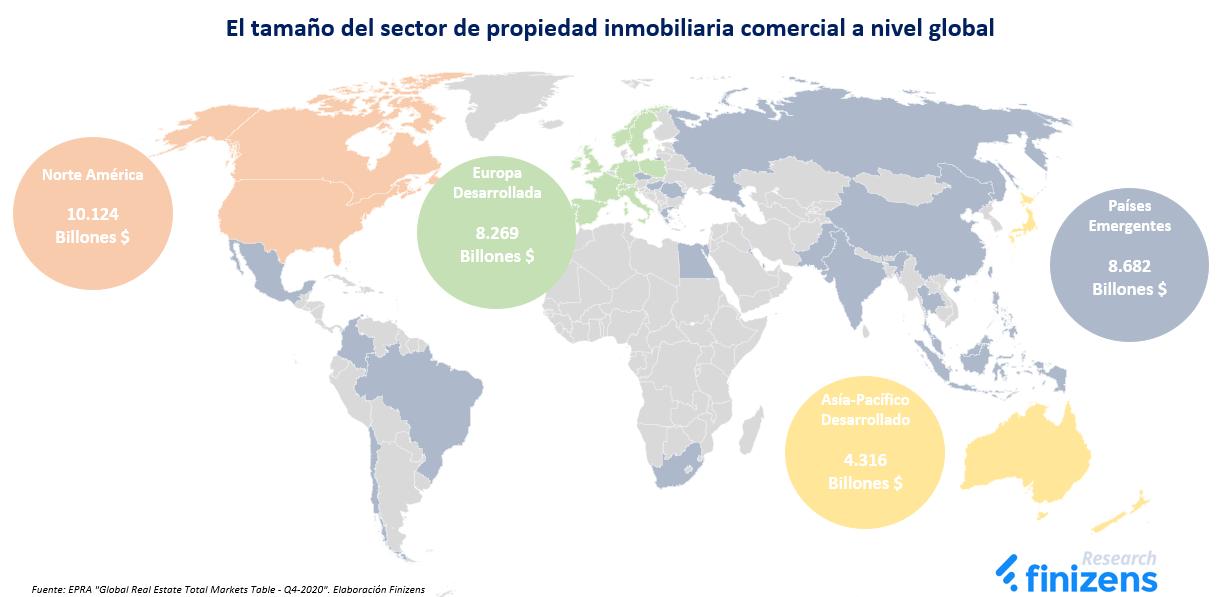 El tamaño del sector de propiedad inmobiliaria comercial a nivel global