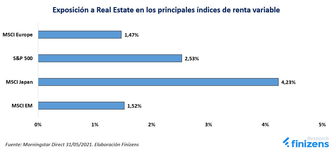 Exposición a Real Estate en los principales índices de renta variable