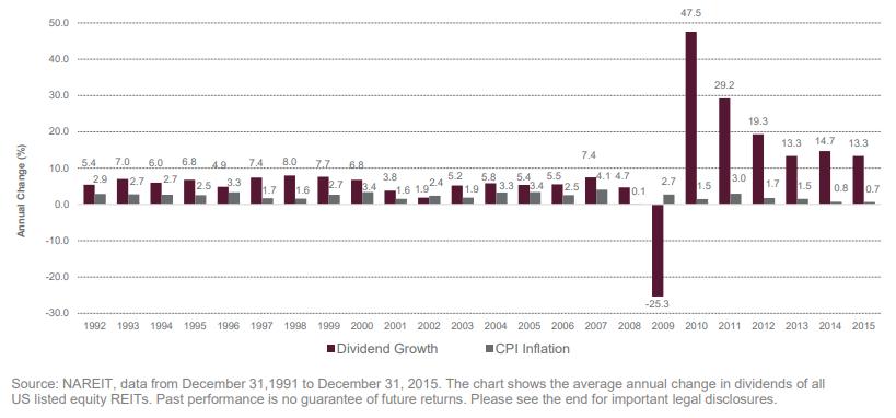 Inflación US (IPC) vs crecimiento de dividendos de REITs