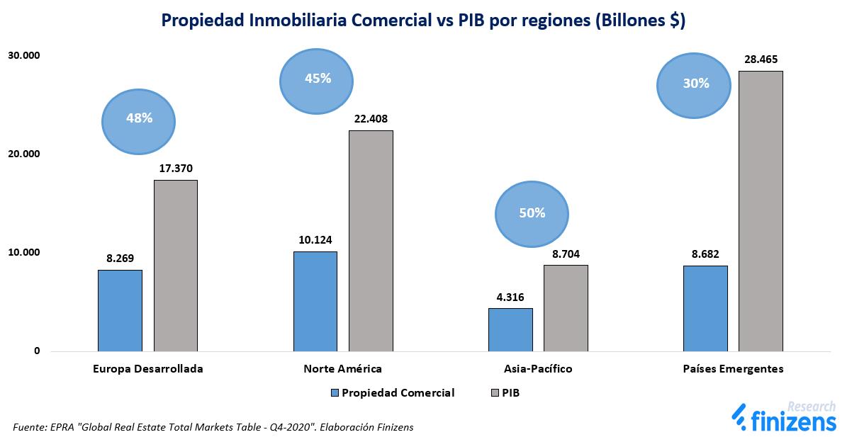 Propiedad Inmobiliaria Comercial vs PIB por regiones