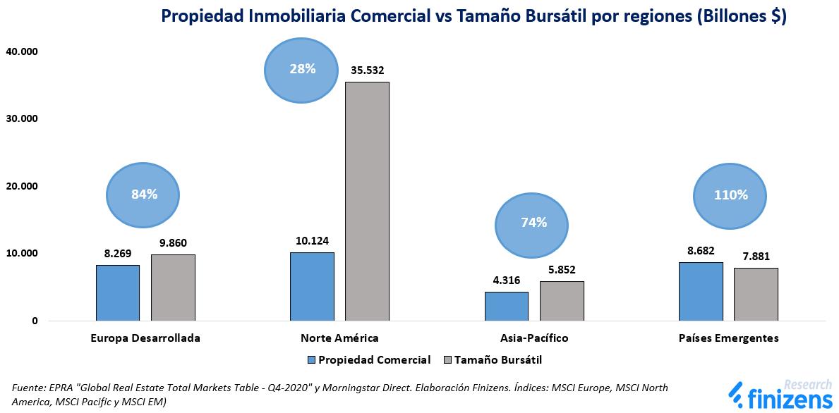 Propiedad Inmobiliaria Comercial vs Tamaño Bursátil por regiones