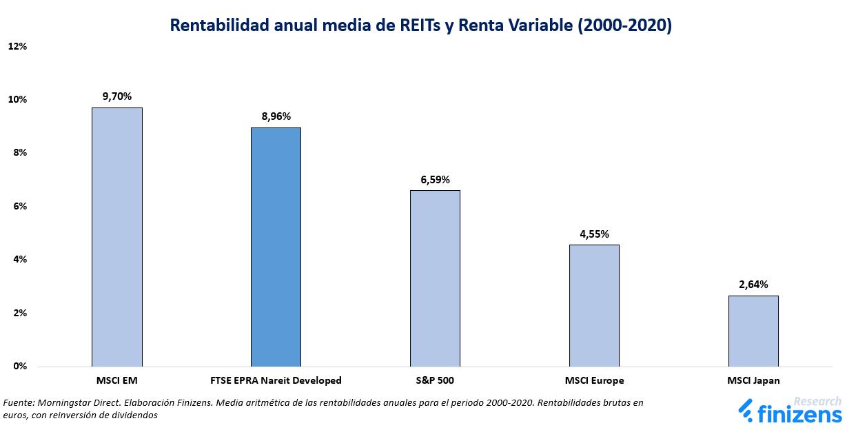 Rentabilidad anual media de REITs y Renta Variable (2000-2020)