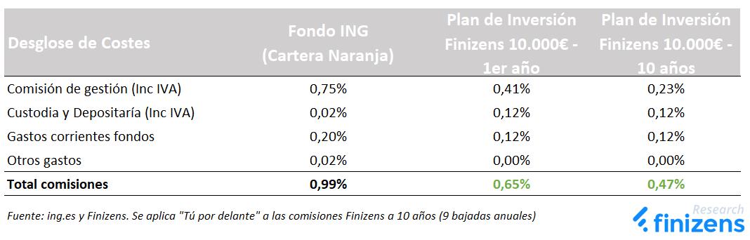 Fondos ING (Cartera Naranja) vs Finizens - Comisiones