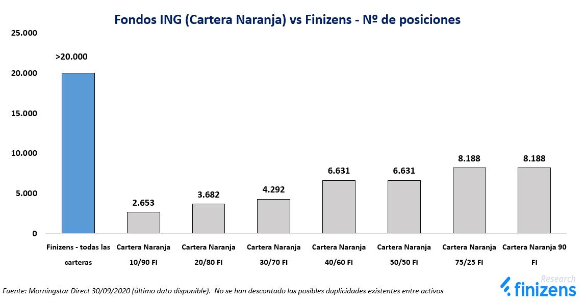 Fondos ING (Cartera Naranja) vs Finizens - Nº de posiciones