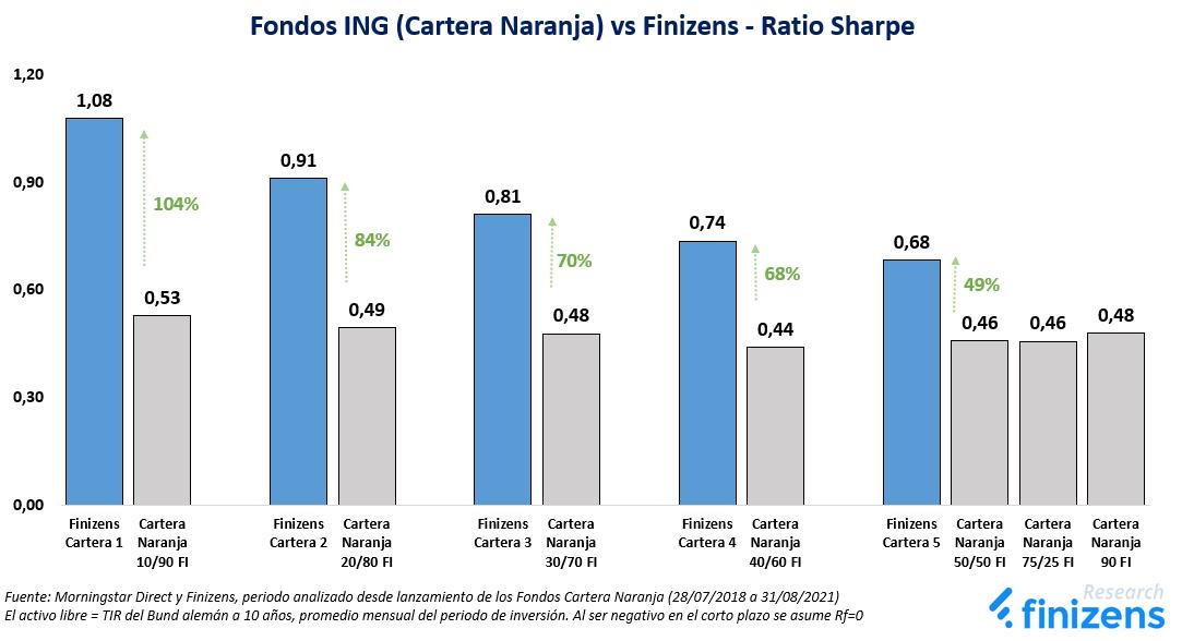 Fondos ING (Cartera Naranja) vs Finizens - Ratio Sharpe