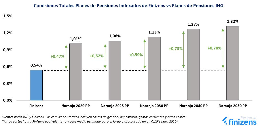 Comisiones Totales Planes de Pensiones Indexados de Finizens vs Planes de Pensiones ING