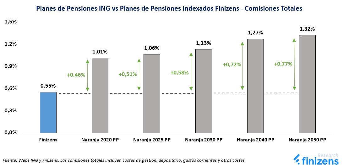 Planes de Pensiones ING vs Planes de Pensiones Indexados Finizens - Comisiones Totales